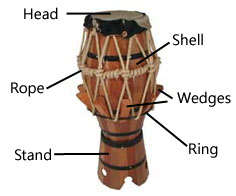 Parts of the Brazilian atabaque drum